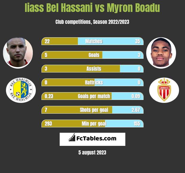 Iiass Bel Hassani vs Myron Boadu infographic