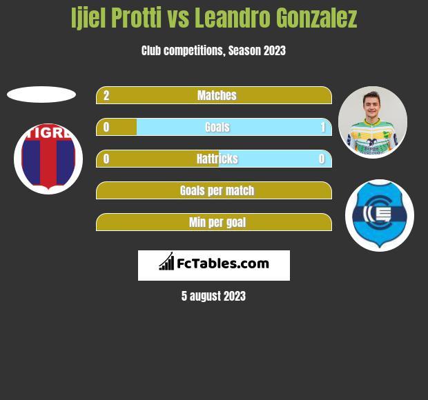Ijiel Protti vs Leandro Gonzalez h2h player stats