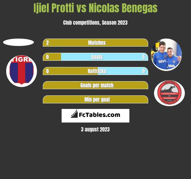 Ijiel Protti vs Nicolas Benegas h2h player stats