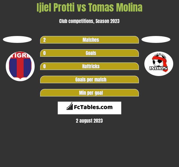 Ijiel Protti vs Tomas Molina h2h player stats