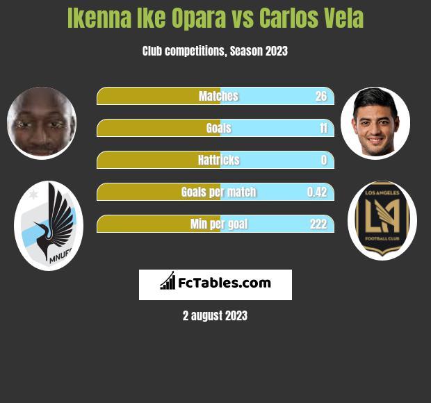 Ikenna Ike Opara vs Carlos Vela infographic