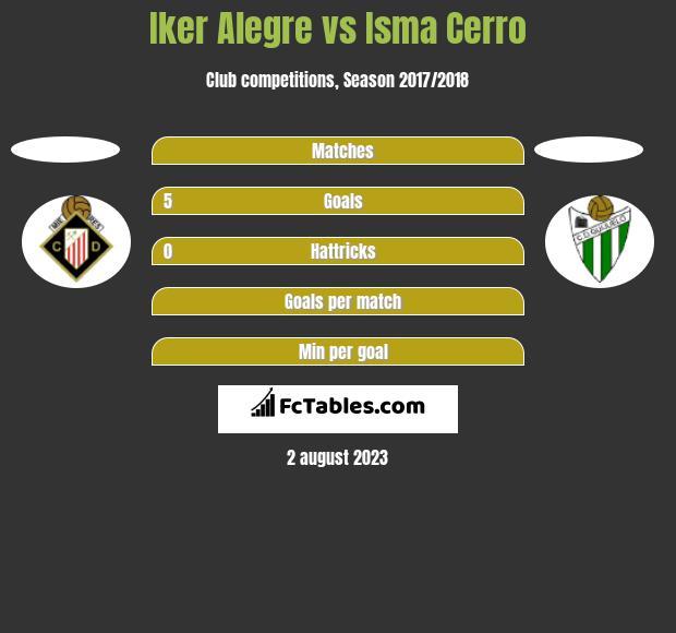 Iker Alegre vs Isma Cerro h2h player stats