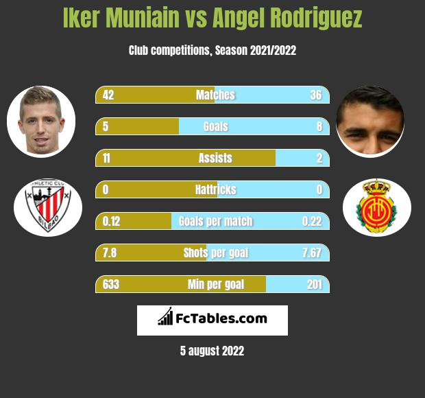 Iker Muniain vs Angel Rodriguez h2h player stats