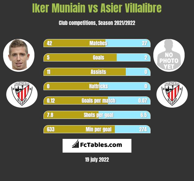 Iker Muniain infographic statistics for Athletic Bilbao