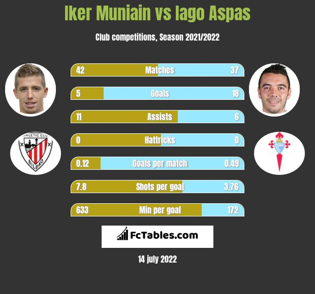 Iker Muniain vs Iago Aspas h2h player stats