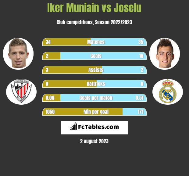 Iker Muniain vs Joselu h2h player stats