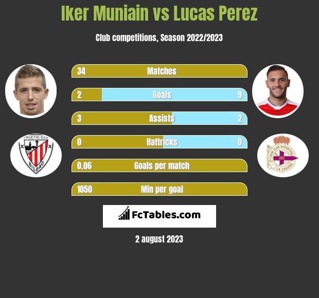 Iker Muniain vs Lucas Perez infographic