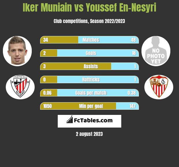 Iker Muniain vs Youssef En-Nesyri infographic