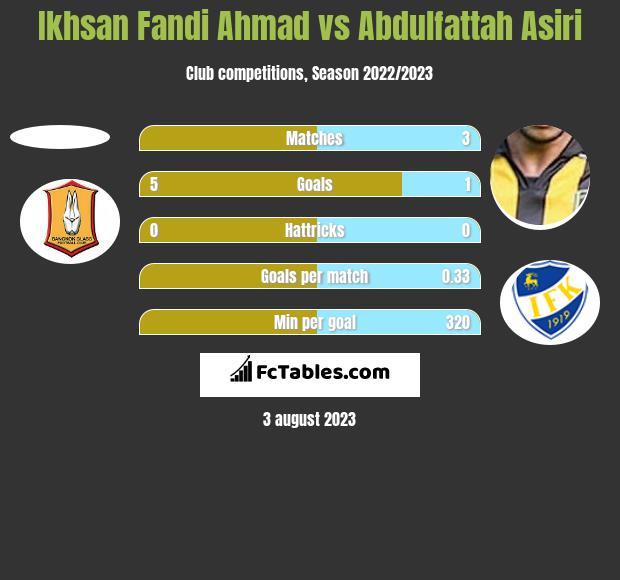 Ikhsan Fandi Ahmad vs Abdulfattah Asiri h2h player stats