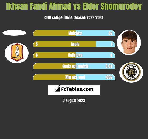 Ikhsan Fandi Ahmad vs Eldor Shomurodov h2h player stats