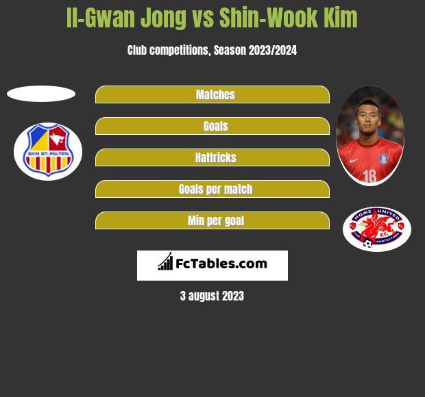 Il-Gwan Jong vs Shin-Wook Kim h2h player stats