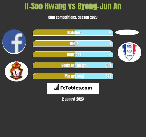 Il-Soo Hwang vs Byong-Jun An h2h player stats