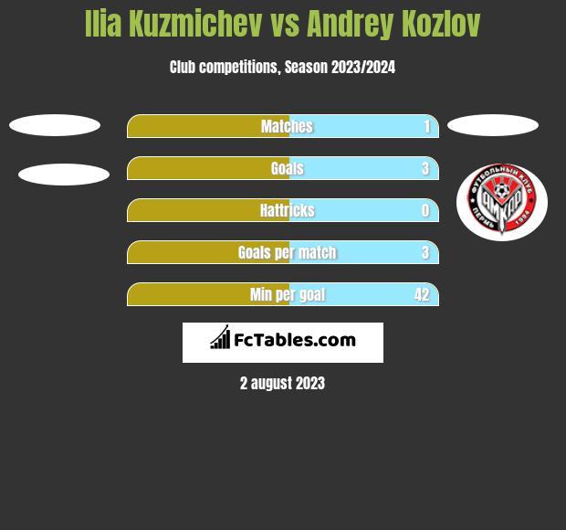 Ilia Kuzmichev vs Andrey Kozlov h2h player stats