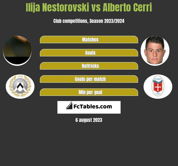 Ilija Nestorovski vs Alberto Cerri infographic