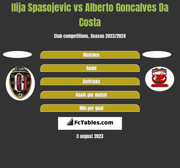Ilija Spasojevic vs Alberto Goncalves Da Costa h2h player stats