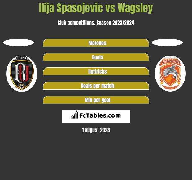 Ilija Spasojevic vs Wagsley h2h player stats