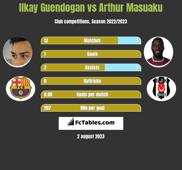Ilkay Guendogan vs Arthur Masuaku infographic