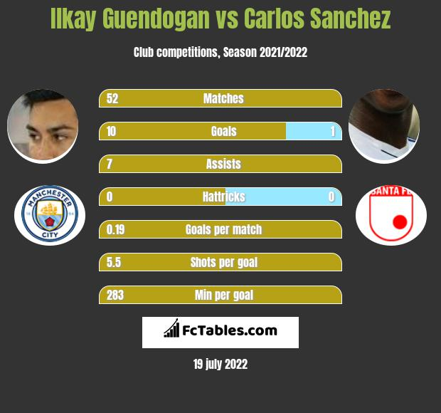 Ilkay Guendogan vs Carlos Sanchez infographic