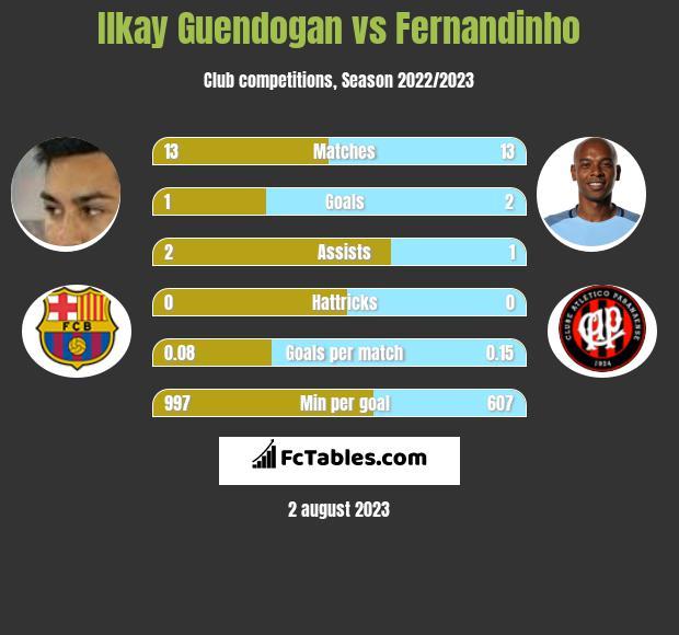 Ilkay Guendogan vs Fernandinho infographic