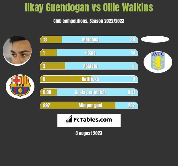 Ilkay Guendogan vs Ollie Watkins h2h player stats