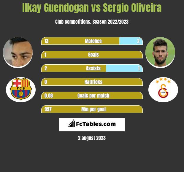 Ilkay Guendogan vs Sergio Oliveira infographic