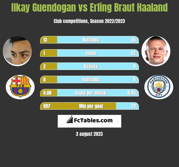 Ilkay Guendogan vs Erling Braut Haaland h2h player stats