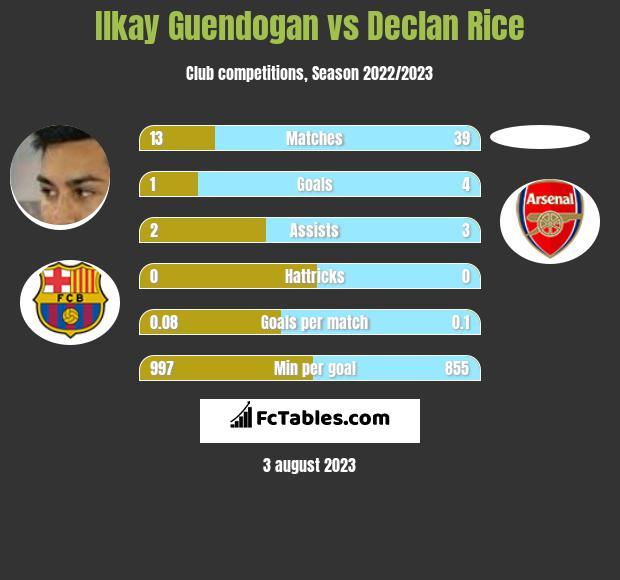 Ilkay Guendogan vs Declan Rice infographic