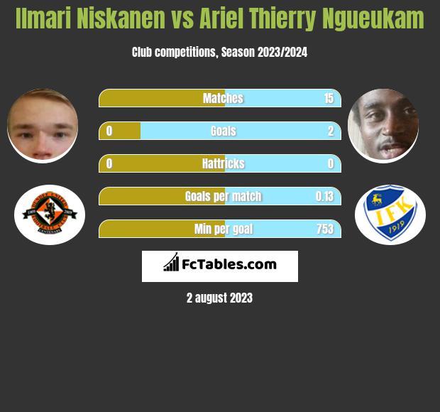 Ilmari Niskanen vs Ariel Thierry Ngueukam h2h player stats