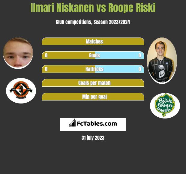 Ilmari Niskanen vs Roope Riski h2h player stats