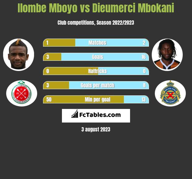 Ilombe Mboyo vs Dieumerci Mbokani h2h player stats