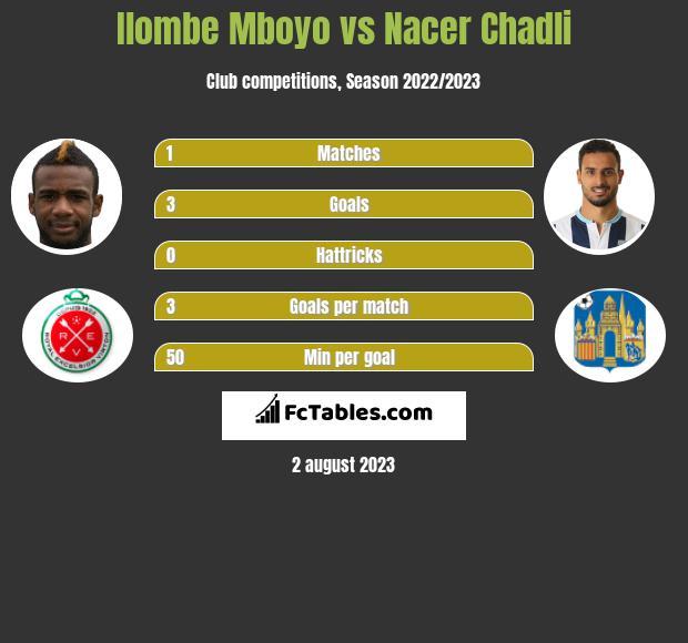 Ilombe Mboyo vs Nacer Chadli h2h player stats