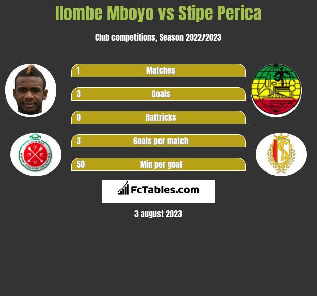 Ilombe Mboyo vs Stipe Perica h2h player stats