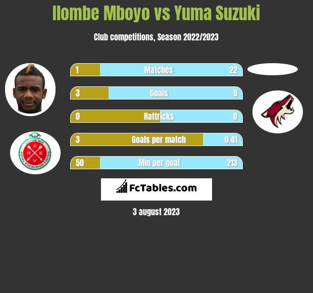 Ilombe Mboyo vs Yuma Suzuki h2h player stats
