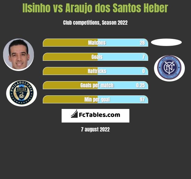 Ilsinho infographic statistics for New York City FC
