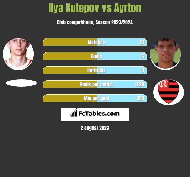 Ilya Kutepov vs Ayrton infographic