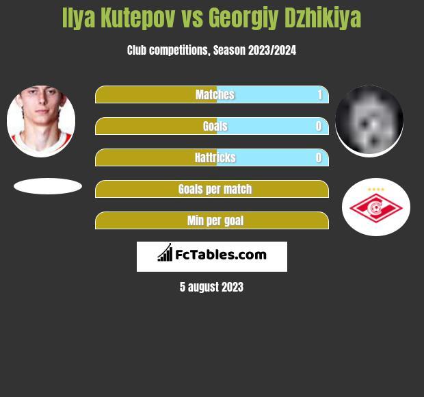Ilya Kutepov vs Georgiy Dzhikiya infographic