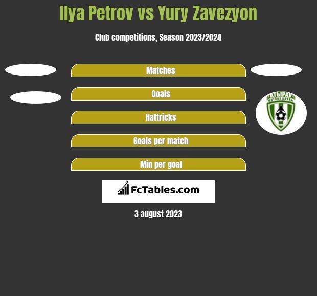 Ilya Petrov vs Yury Zavezyon h2h player stats