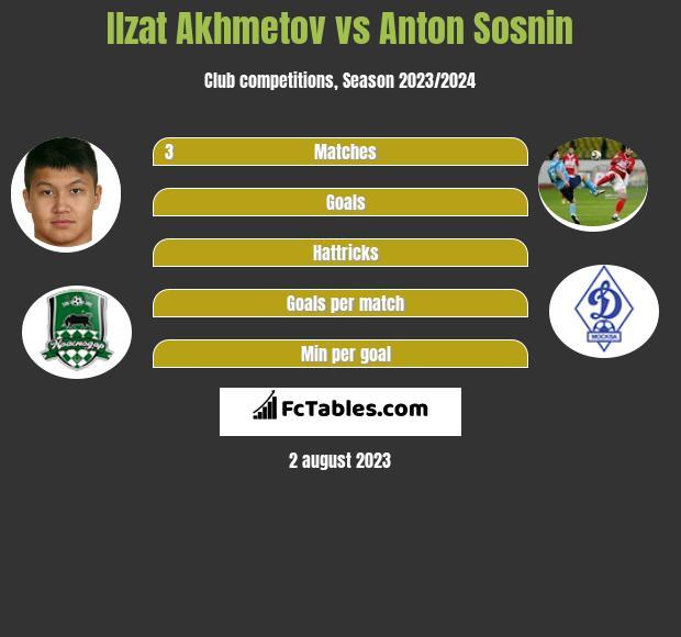Ilzat Akhmetov vs Anton Sosnin infographic