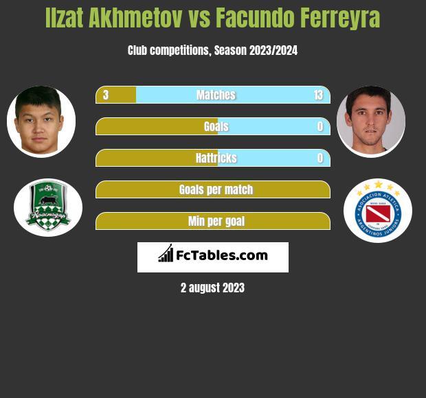 Izat Achmetow vs Facundo Ferreyra infographic