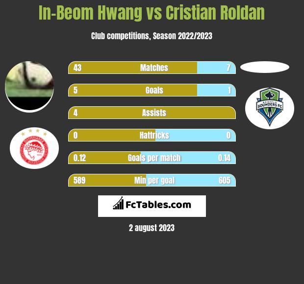 In-Beom Hwang vs Cristian Roldan infographic