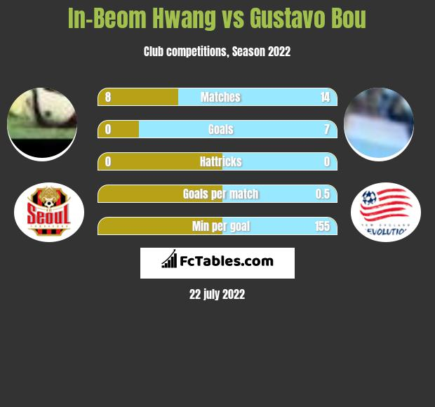 In-Beom Hwang vs Gustavo Bou infographic