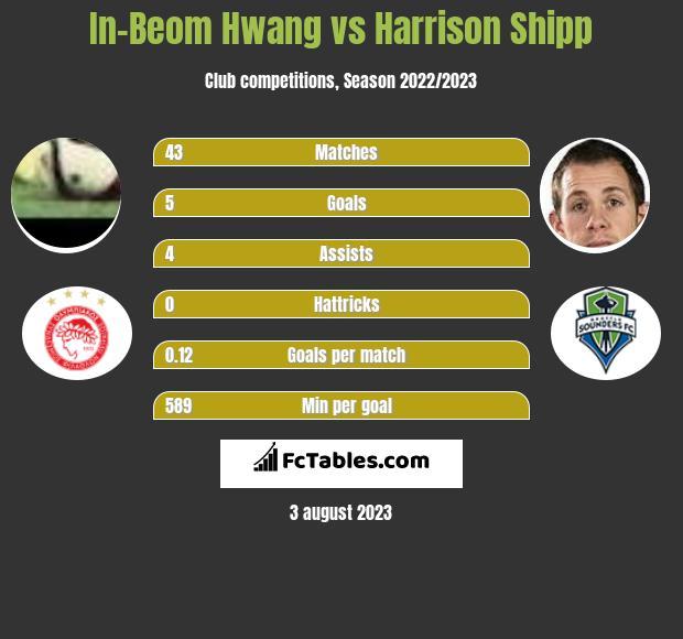 In-Beom Hwang vs Harrison Shipp infographic