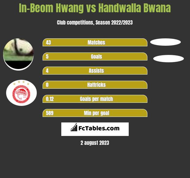 In-Beom Hwang vs Handwalla Bwana infographic