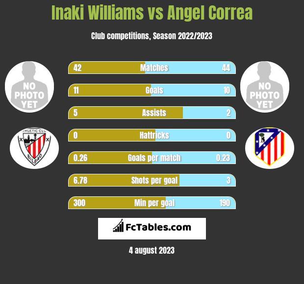 Inaki Williams vs Angel Correa infographic