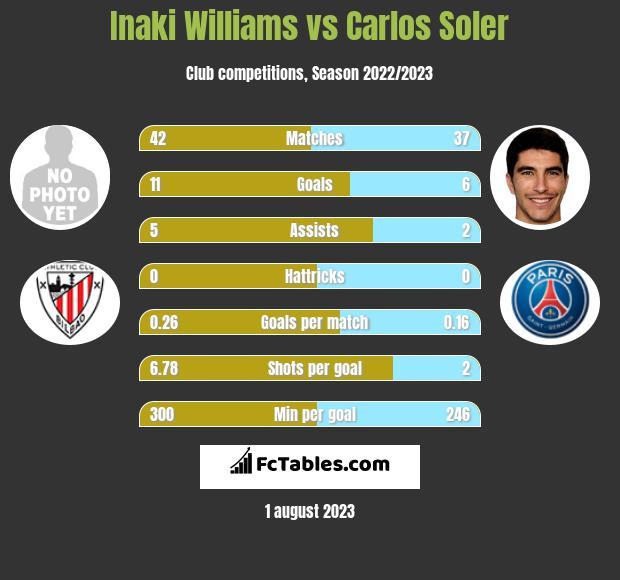 Inaki Williams vs Carlos Soler h2h player stats