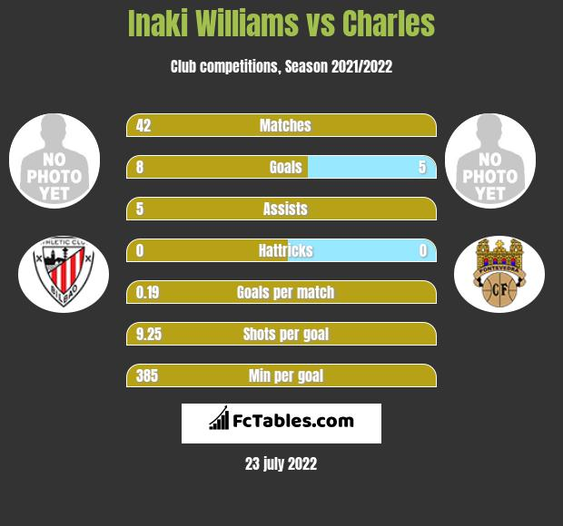 Inaki Williams vs Charles h2h player stats