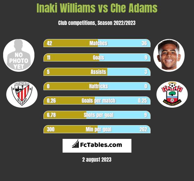 Inaki Williams vs Che Adams infographic