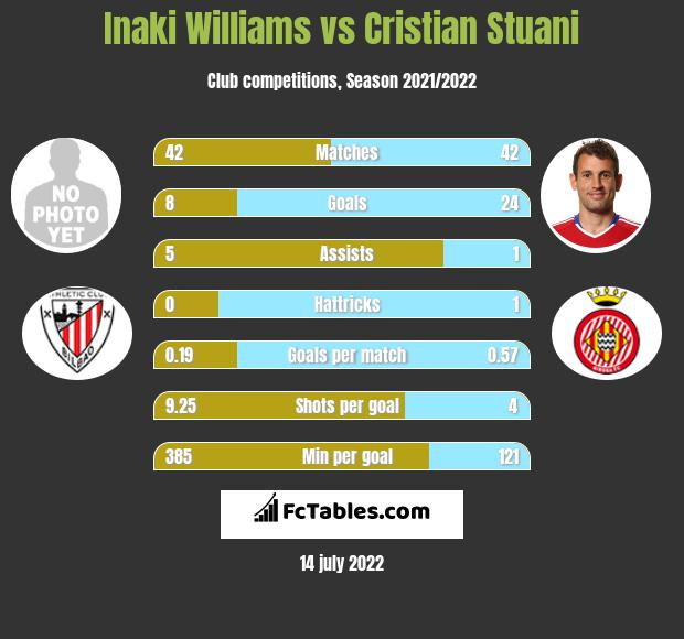 Inaki Williams vs Cristian Stuani h2h player stats
