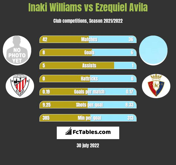 Inaki Williams vs Ezequiel Avila h2h player stats