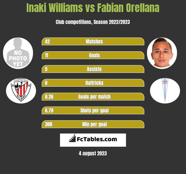 Inaki Williams vs Fabian Orellana h2h player stats